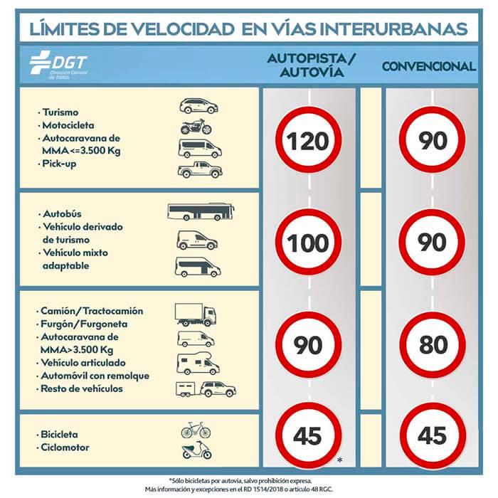 Limites de velocidad cambio normativo DGT 2019